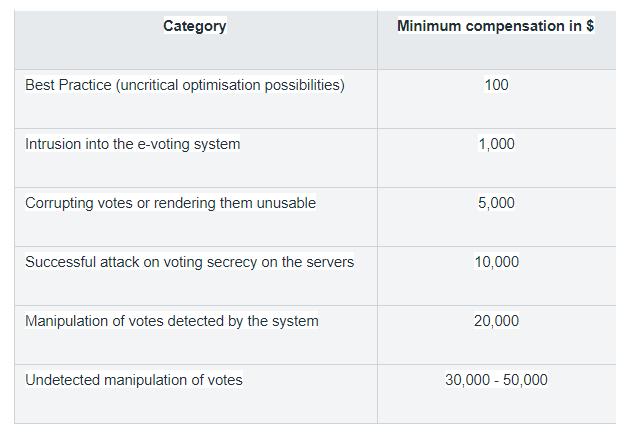 Switzerland's E-Voting